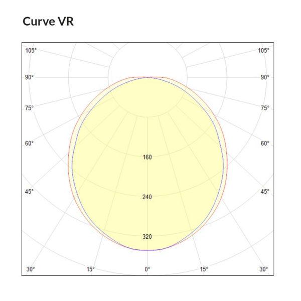 Curve VR polar curve v2