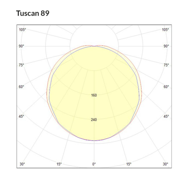 Tuscan 89 Polar Curve