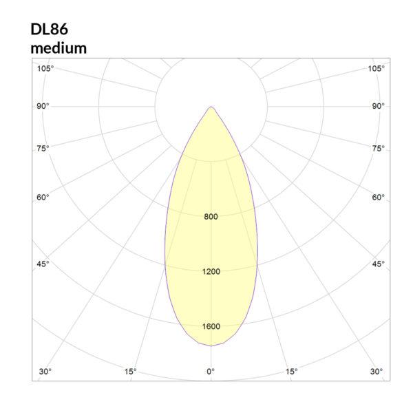 DL86-polar_curve_medium